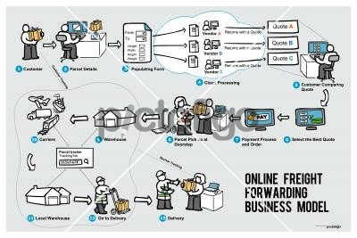 Online Frieght Forwarding Business ModelFreehand Image
