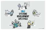 Systems Development Life Cycle freehand drawings