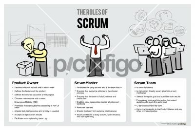 The Roles Of ScrumFreehand Image