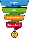 Sales Funnel freehand drawings
