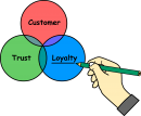 Customer Loyalty freehand drawings