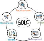 SDLC freehand drawings